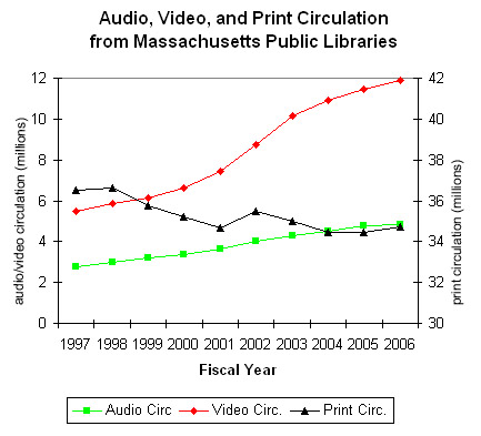 circulation by item format in MA public libraries