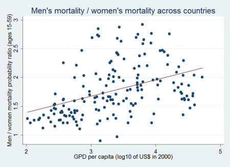 mortality sex differences across countries