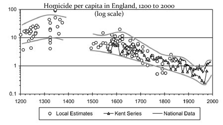 homicide per capita in England from Middle Ages to present
