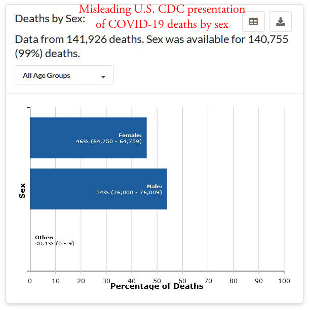 CDC misleading on COVID-19 deaths by sex
